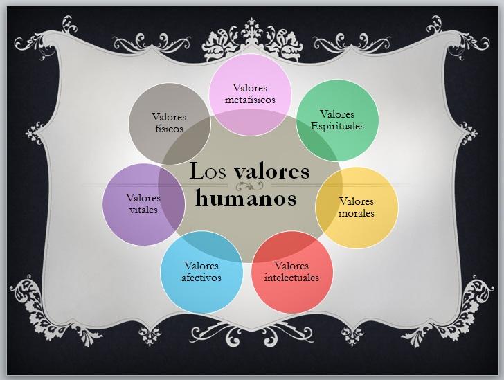 Valores Humanos: Valores Humanos: Definición, Clasificación